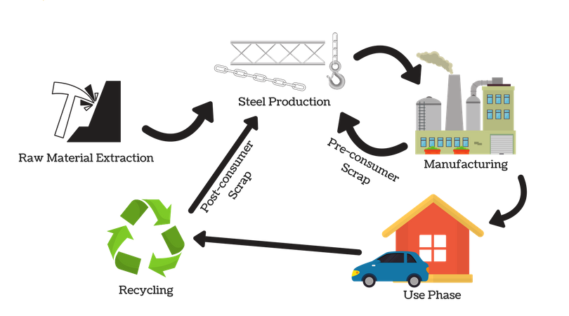 Representation of Steel Fabrication Recycling Process